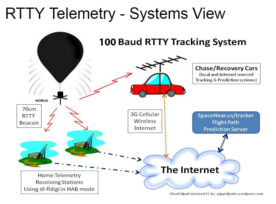 Tracking System Overview2