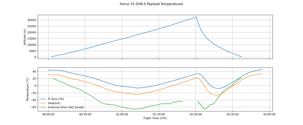 DVB-S Payload Temperatures